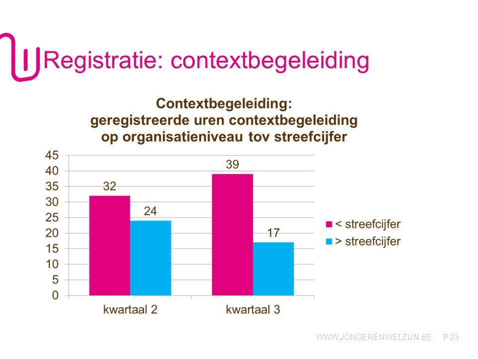 Registratie: contextbegeleiding