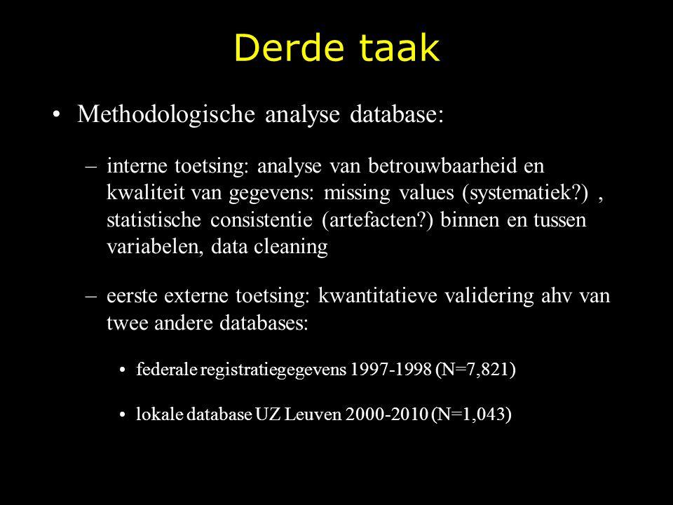 Derde taak Methodologische analyse database: