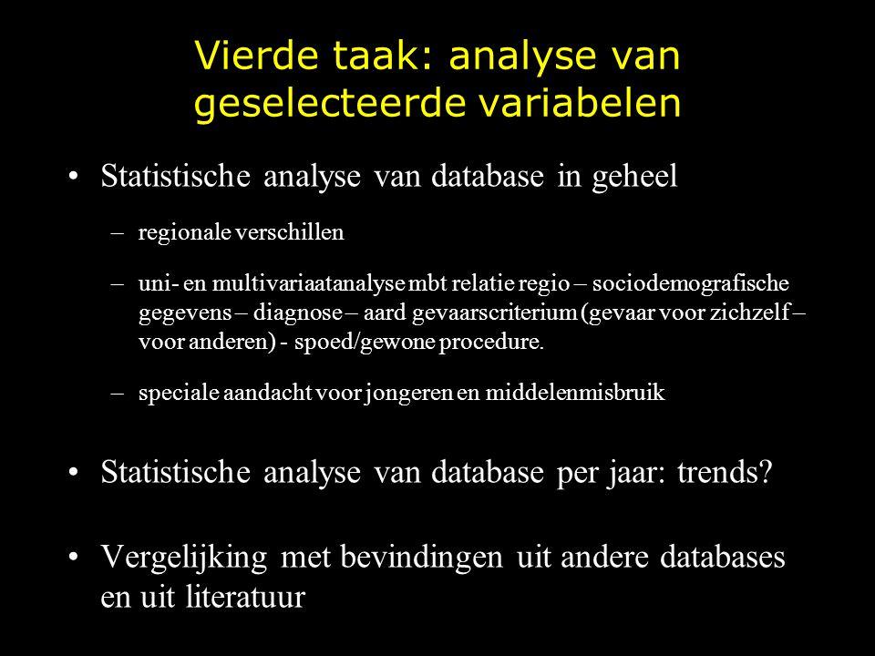 Vierde taak: analyse van geselecteerde variabelen