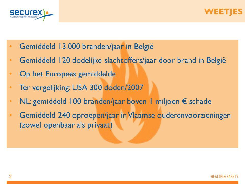 WEETJES Gemiddeld 13.000 branden/jaar in België. Gemiddeld 120 dodelijke slachtoffers/jaar door brand in België.