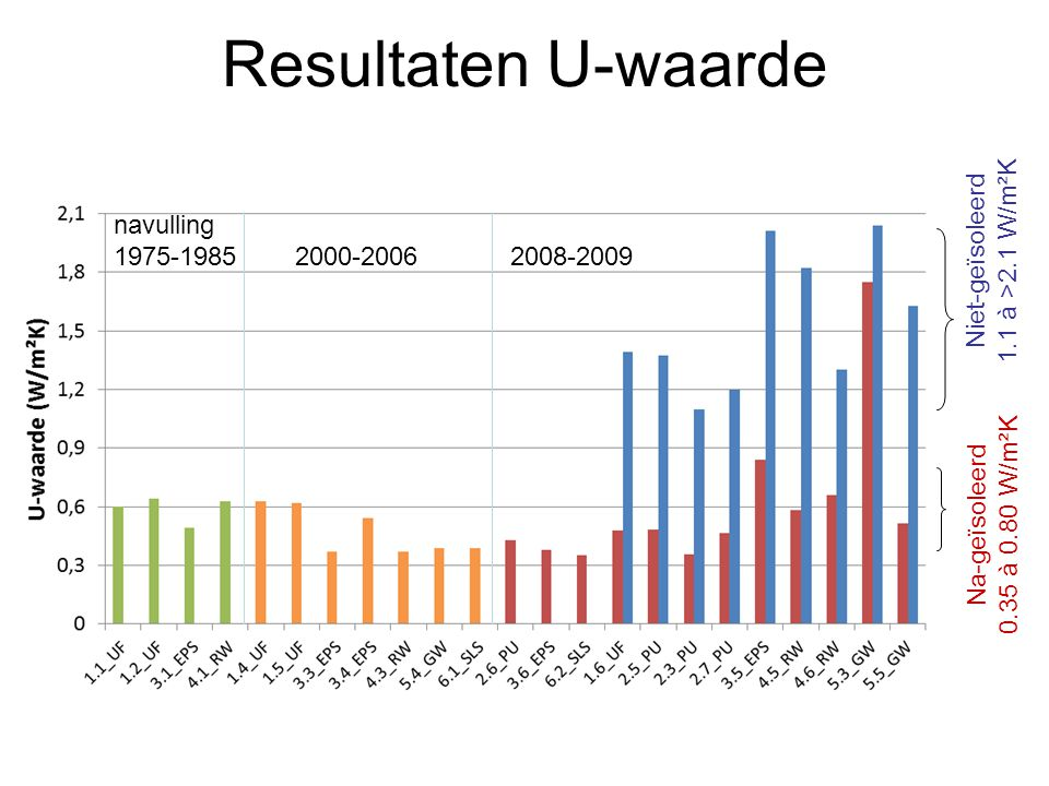 Resultaten U-waarde navulling 1975-1985 Niet-geïsoleerd