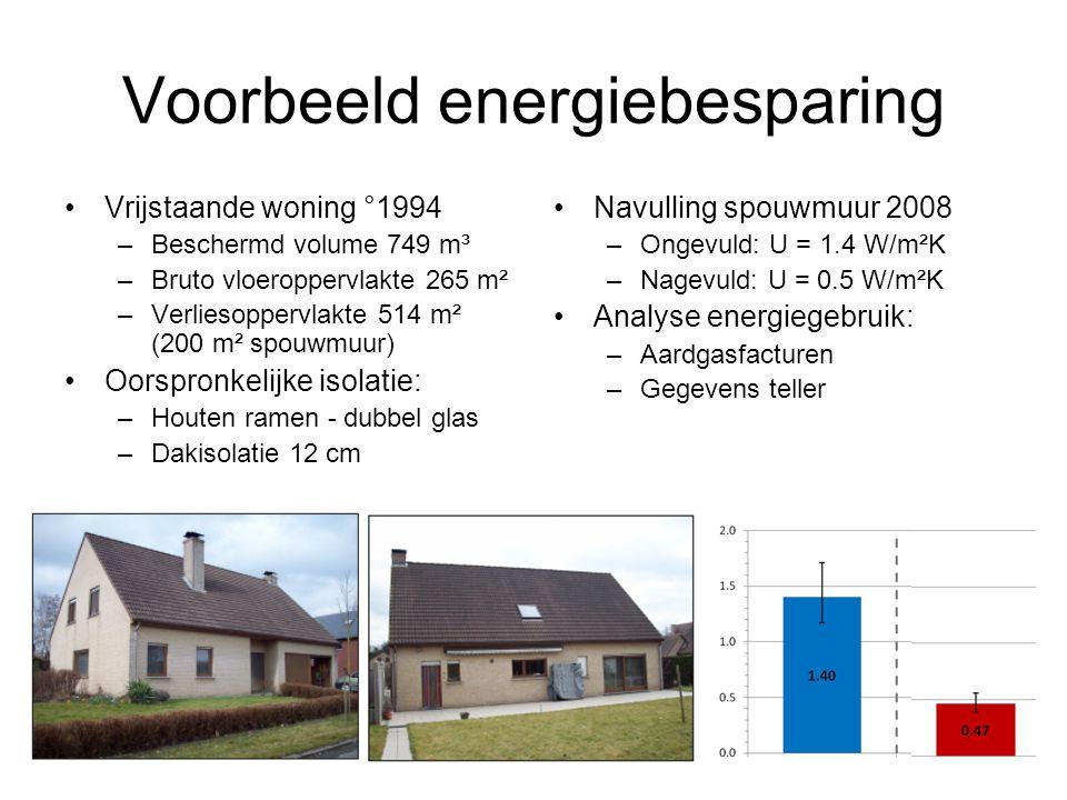 Voorbeeld energiebesparing