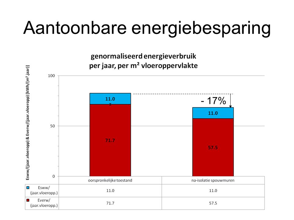 Aantoonbare energiebesparing