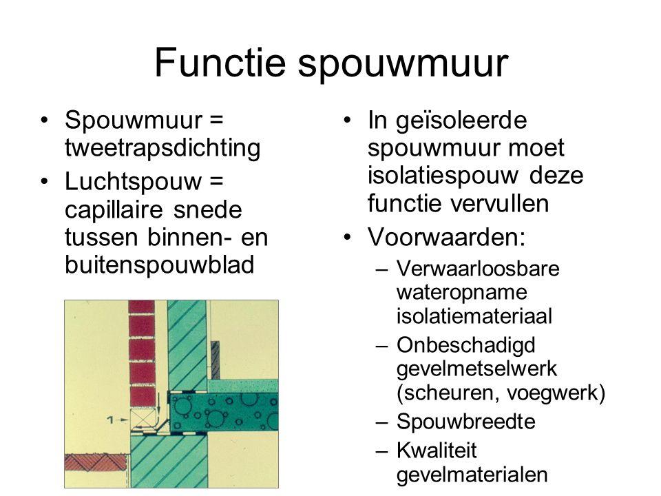 Functie spouwmuur Spouwmuur = tweetrapsdichting