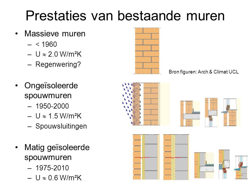 Prestaties van bestaande muren