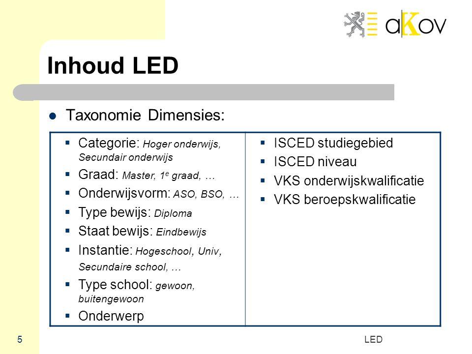 Inhoud LED Taxonomie Dimensies: