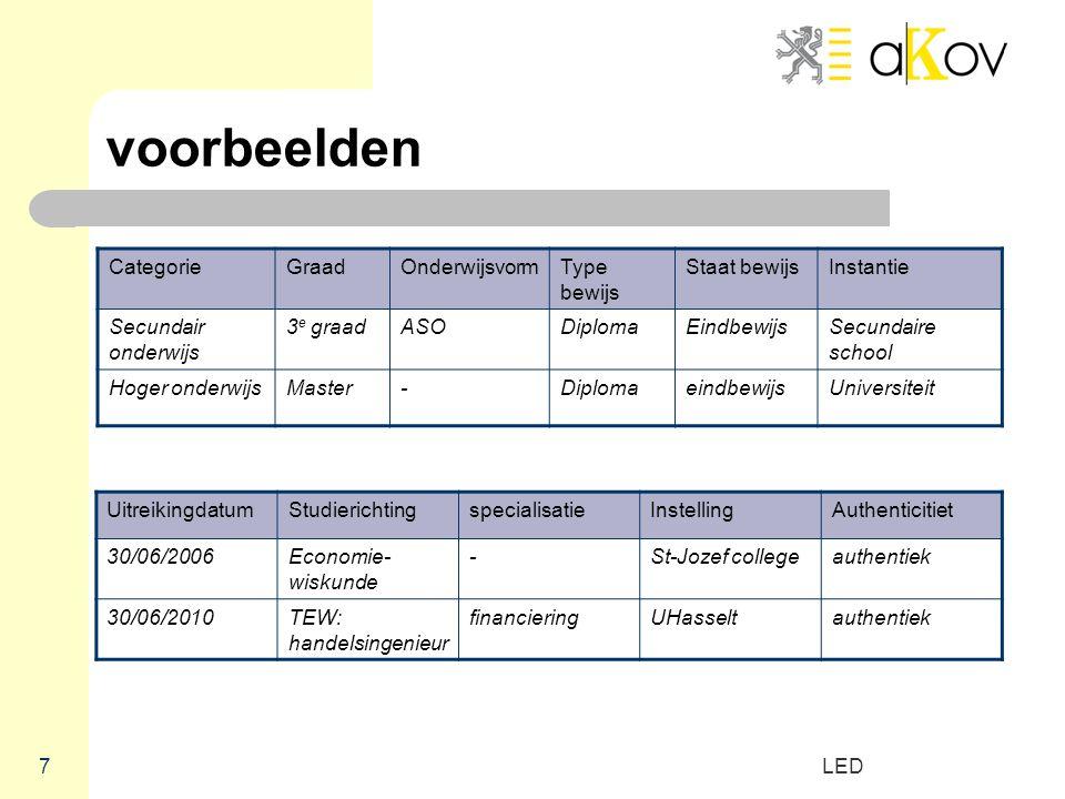 voorbeelden Categorie Graad Onderwijsvorm Type bewijs Staat bewijs