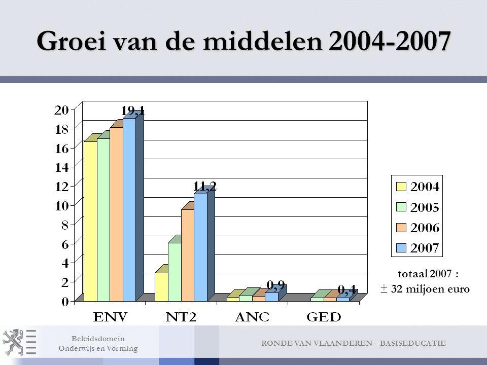 Beschikbare middelen 2009 1 globaal budget € 34.612.000,00 Enveloppe