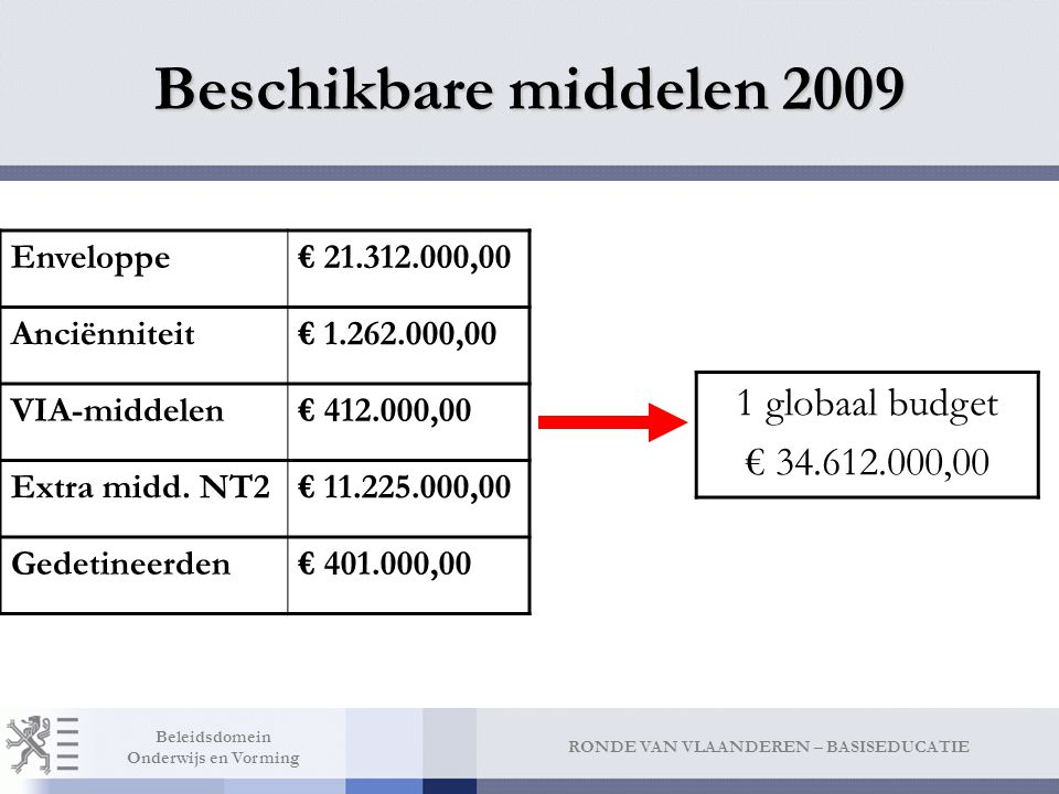 Beschikbare middelen 2009 15% Werkingsmiddelen = € 5.191.800,00