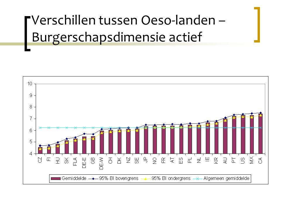 Verschillen tussen Oeso-landen – Burgerschapsdimensie actief
