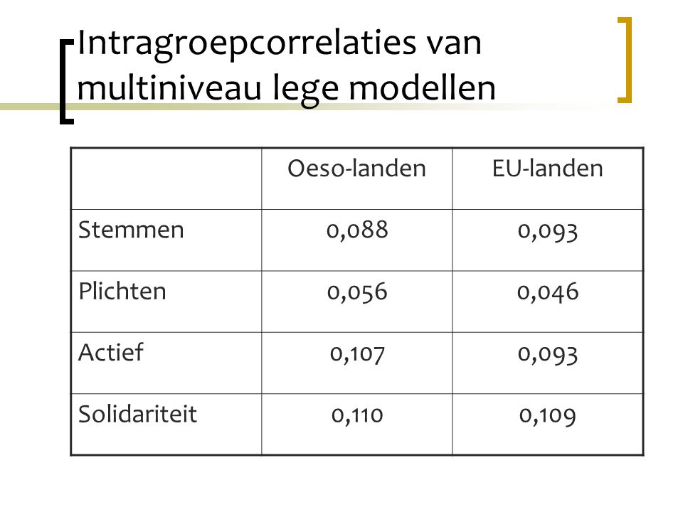 Intragroepcorrelaties van multiniveau lege modellen