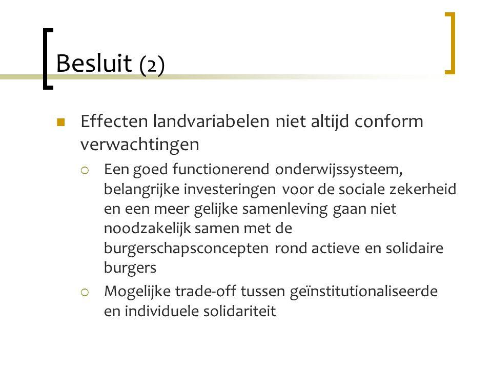 Besluit (2) Effecten landvariabelen niet altijd conform verwachtingen