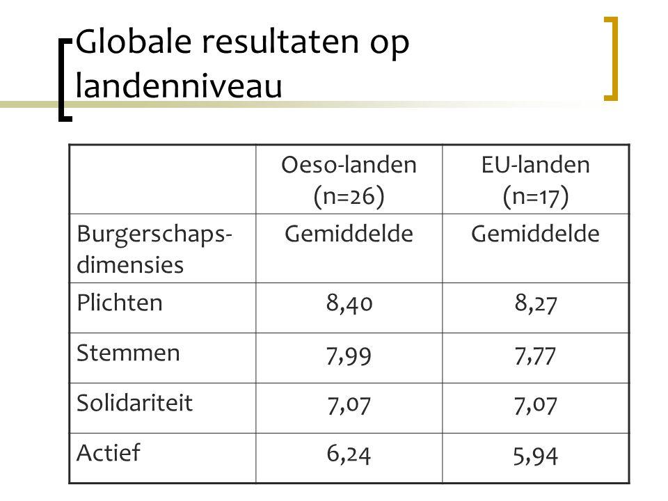 Globale resultaten op landenniveau