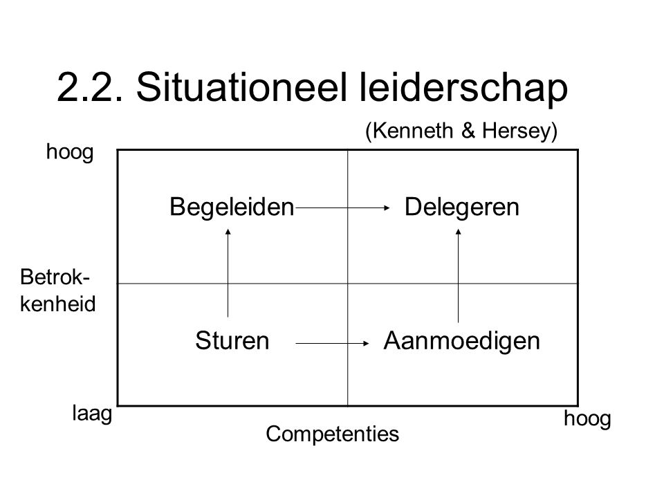 2.2. Situationeel leiderschap