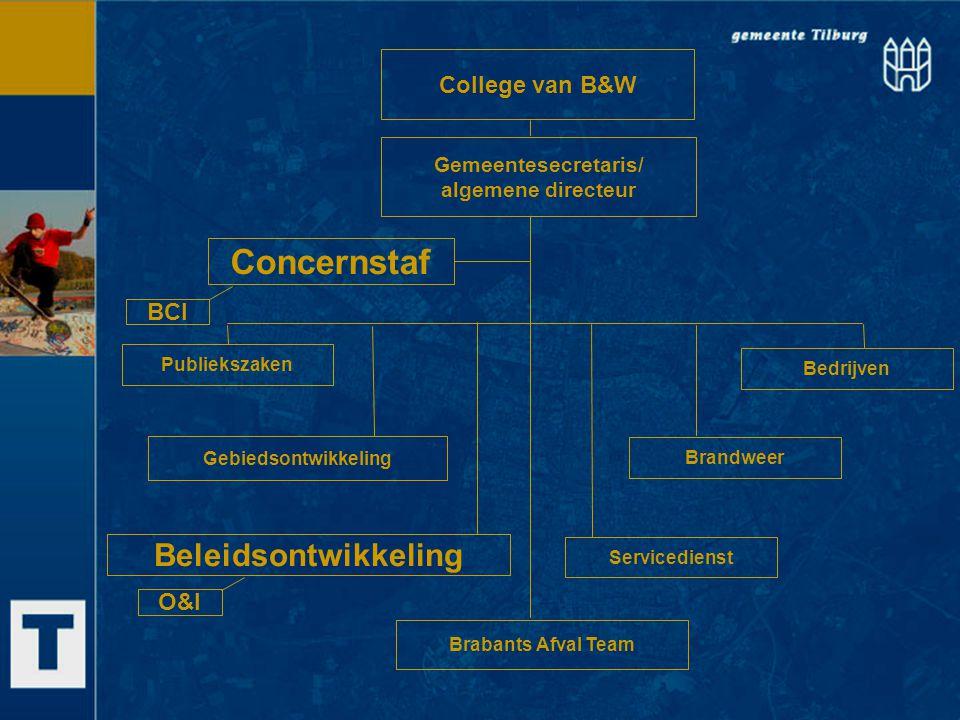 Concernstaf Beleidsontwikkeling College van B&W BCI O&I