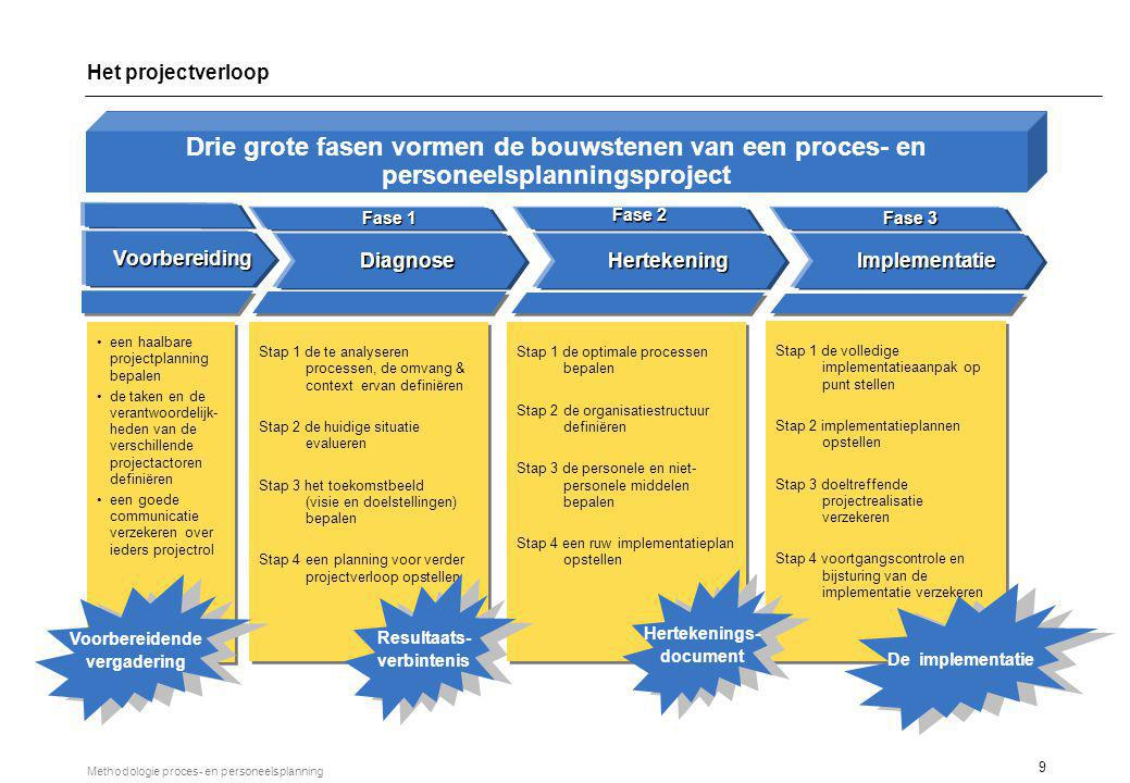 De essentiële validatiemomenten van een proces- en personeelsplan
