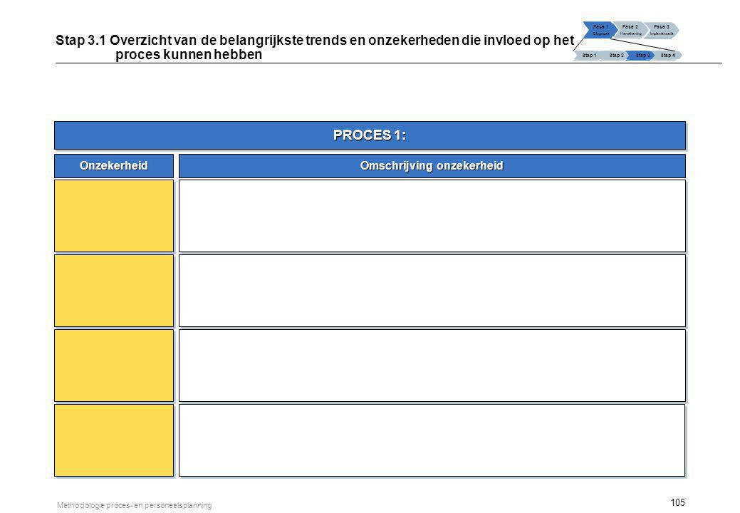 Stap 3.2 Toekomstbeeld van het proces (visie) Fase 1: Diagnose