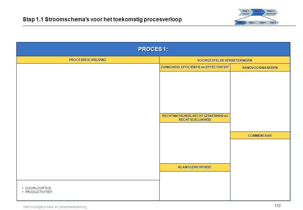 Stap 2.1 Vereiste functies en competenties Fase 2: Hertekening