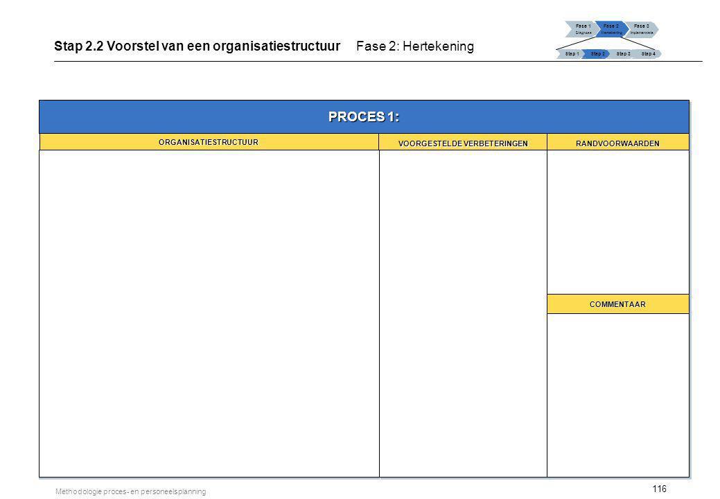 Stap 3.1 Niet-personele middelen Fase 2: Hertekening