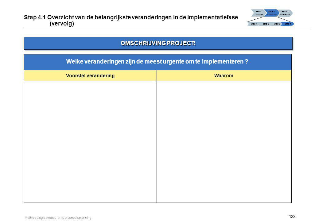 OMSCHRIJVING PROJECT: