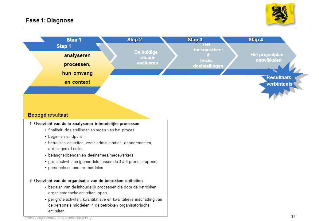 1 Overzicht van de te analyseren processen