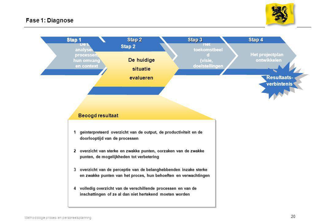 Fase 1 Diagnose. Fase 2. Hertekening. Fase 3. Implementatie. Stap 1. Stap 2. Stap 3. Stap 4.