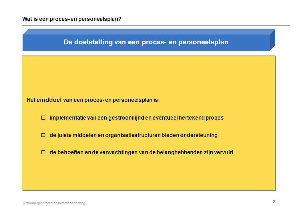 STRUCTUUR Wat is een proces- en personeelsplan