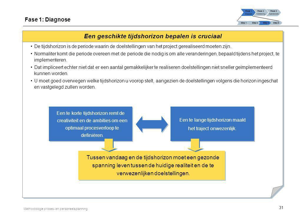 Invulschema voor doelstellingen en indicatoren