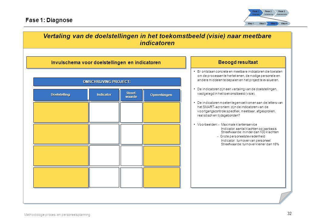 Fase 1: Diagnose Het projectplan ontwikkelen Stap 1 Stap 2 Stap 3