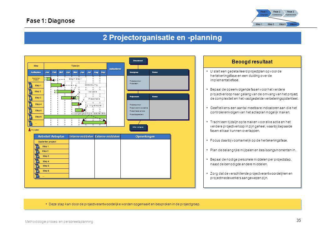 3 Resultaatsverbintenis als synthesedocument van de diagnosefase
