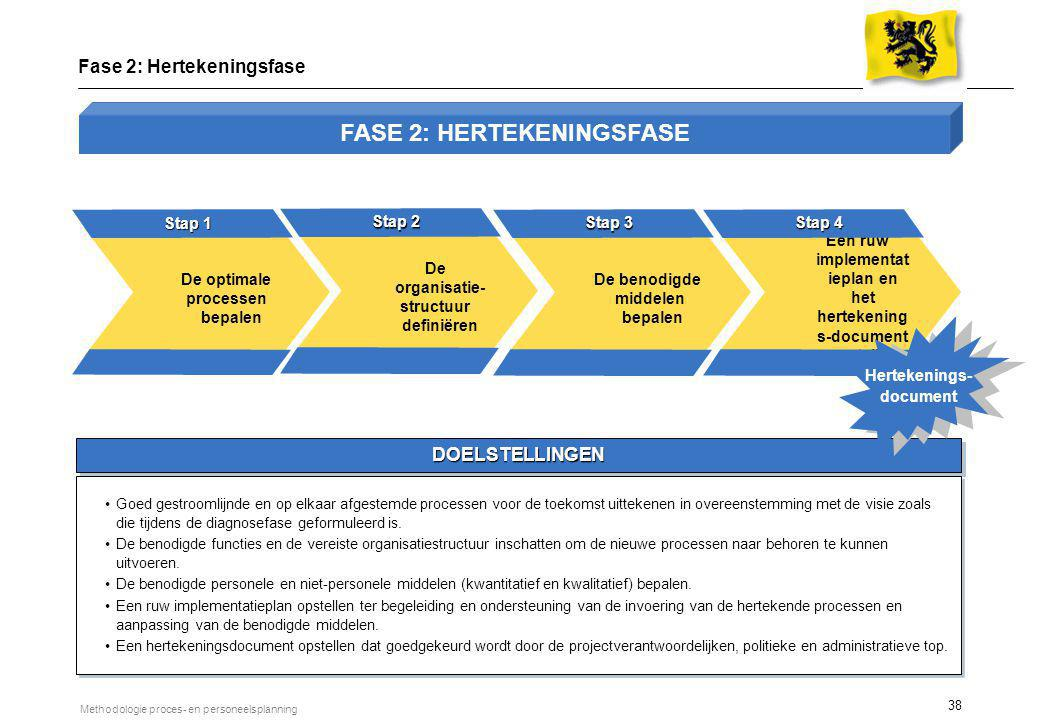 Een ruw implementatieplan en het hertekenings-document opstellen
