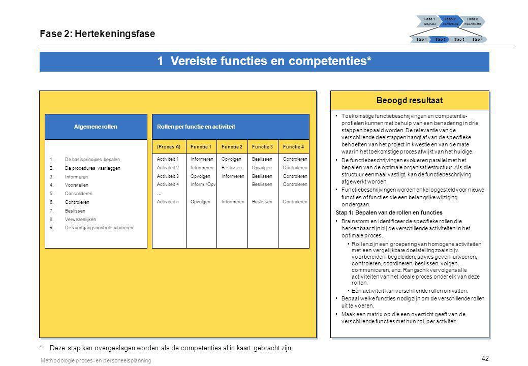 1 Vereiste functies en competenties (vervolg)