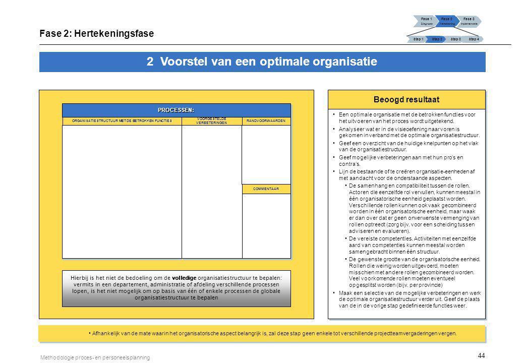 Definiëren van de organisatiestructuur