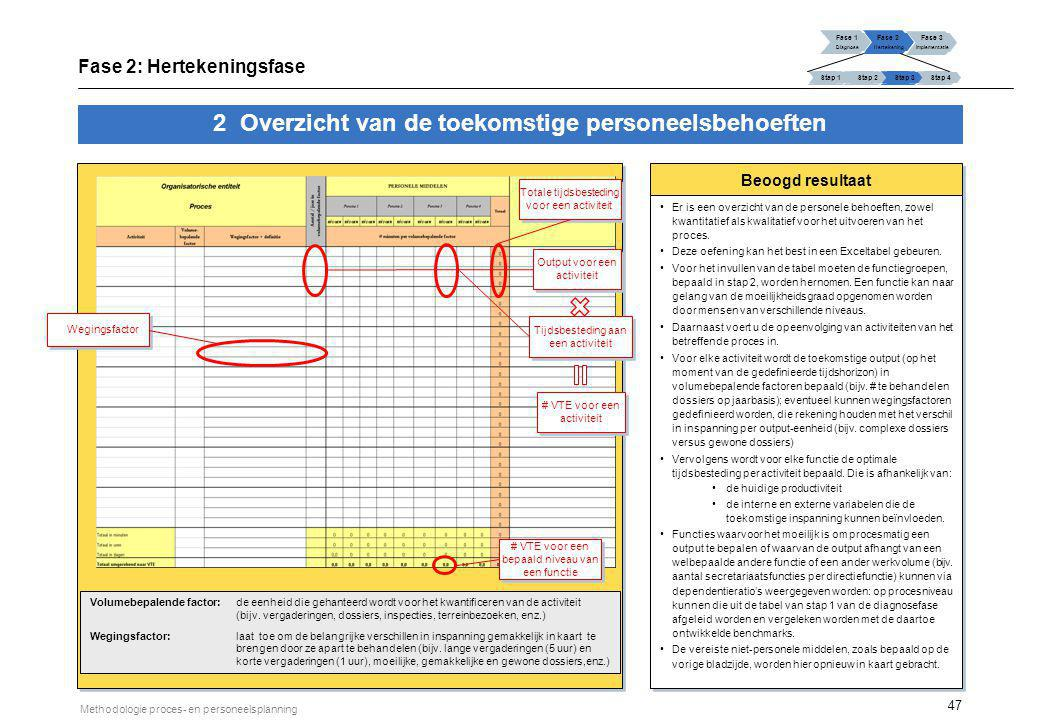 2 Overzicht van de toekomstige personeelsbehoeften (vervolg)
