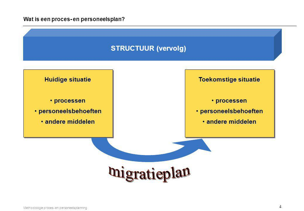CRITERIA Wat is een proces- en personeelsplan