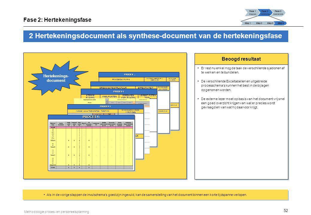 3 Zelfevaluatie van het proces en personeelsplanningsproject