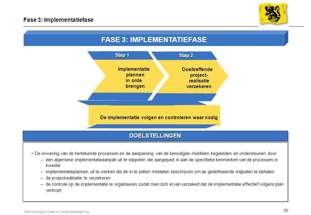 1 De implementatieplannen in orde brengen