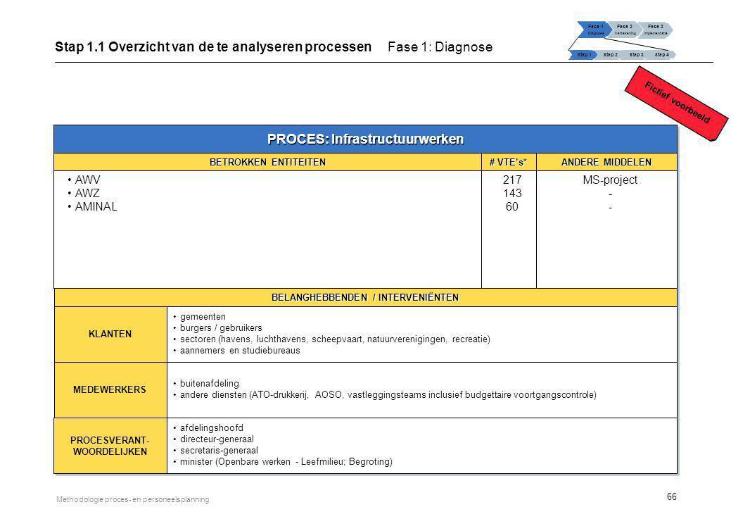 Stap 1.2 Overzicht van de organisatie van de betrokken entiteiten