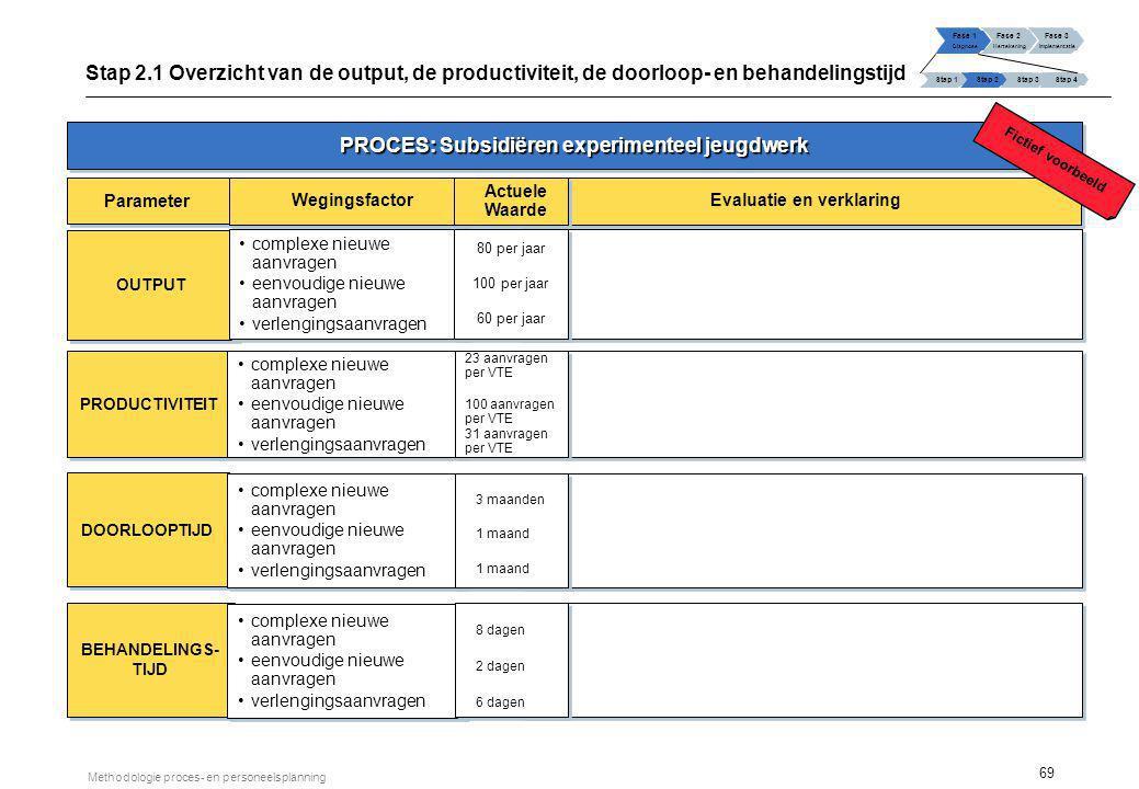PROCES: applicatiebeheer OORZAKEN ZWAKKE PUNTEN VERBETERINGSPOTENTIEEL