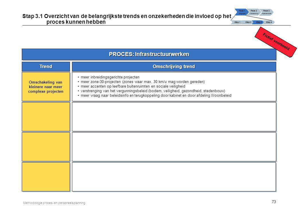 PROCES: Infrastructuurwerken