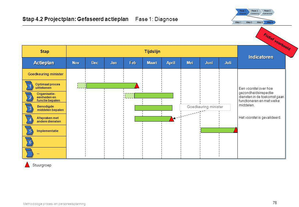 Stap 4.2 Projectplan: Vereiste middelen Fase 1: Diagnose