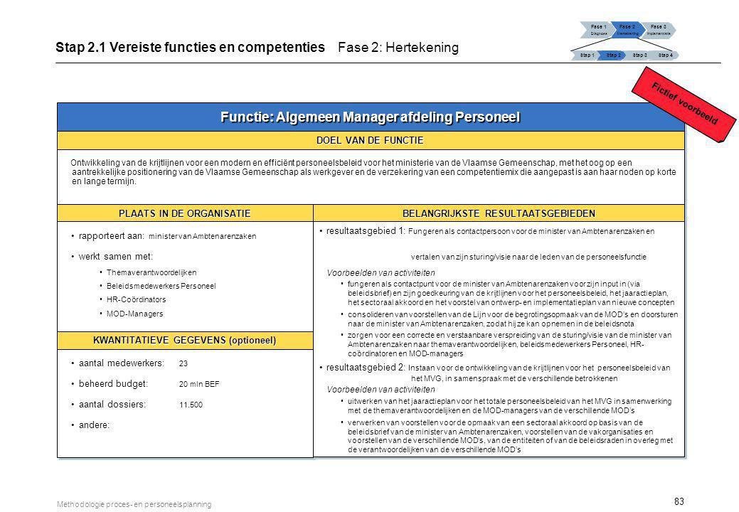 Functie …: Bekwaamheden en competenties VOORNAAMSTE COMPETENTIES