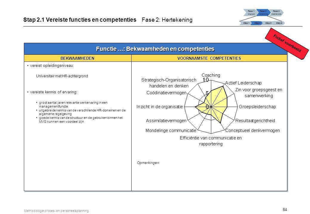 Organisatiestructuur voor vergunnen RC/GSA