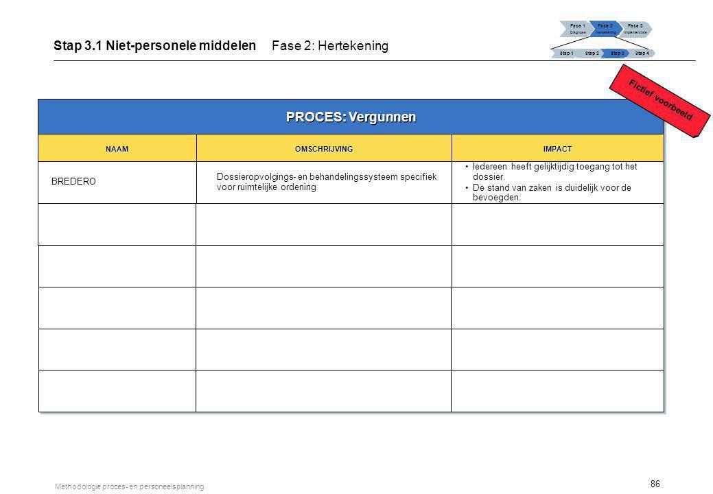 Stap 3.2 Overzicht van de toekomstige personeelsbehoeften