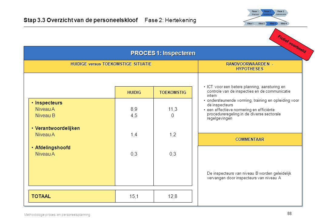 Stap 3.3 Overzicht van de personeelskloof Fase 2: Hertekening
