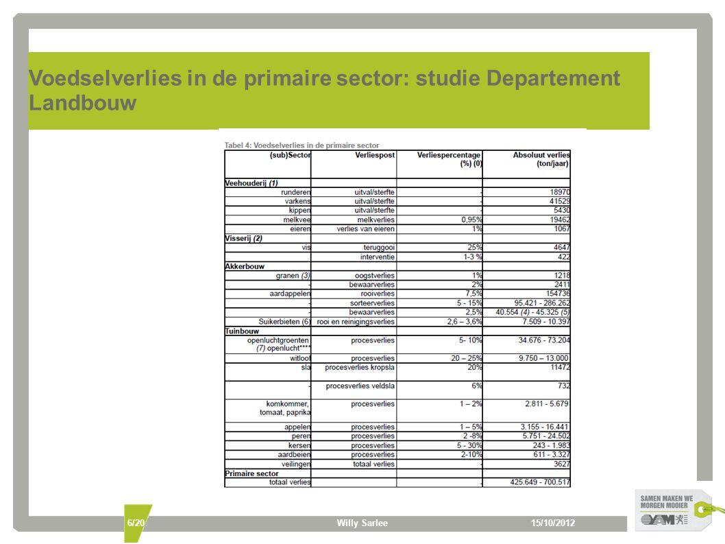 Voedselverlies in de primaire sector: studie Departement Landbouw