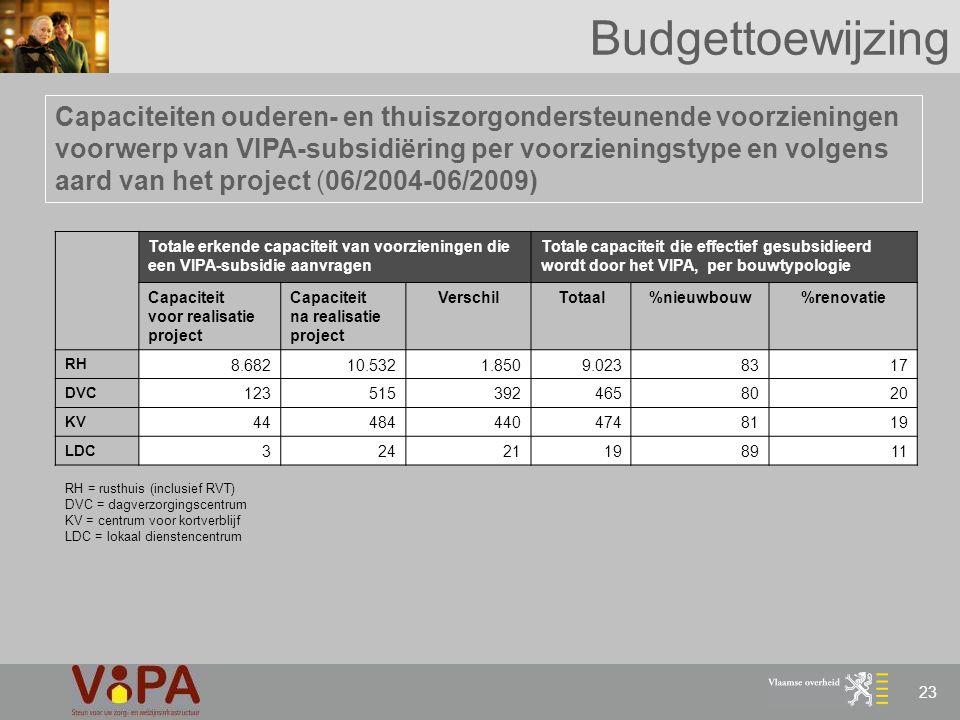 Budgettoewijzing