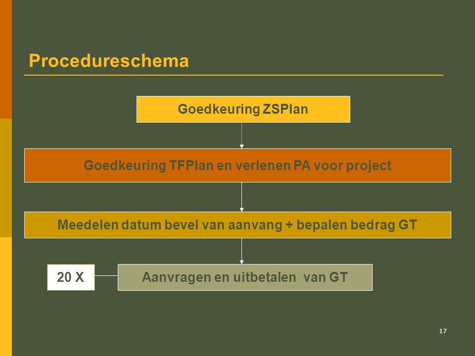 Procedureschema Goedkeuring ZSPlan