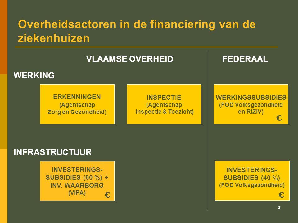 Overheidsactoren in de financiering van de ziekenhuizen