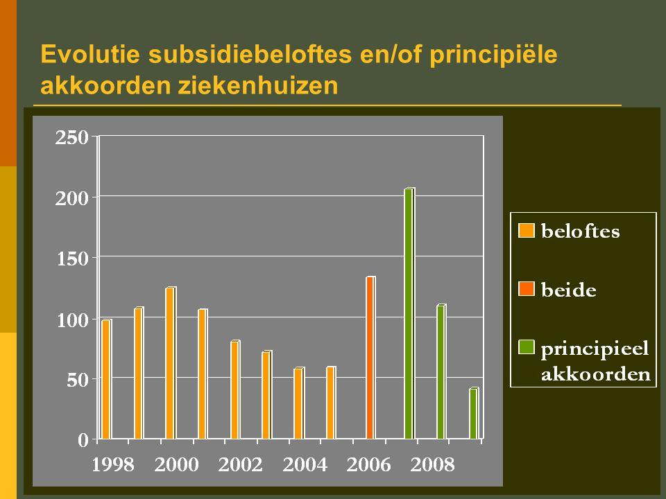 Evolutie subsidiebeloftes en/of principiële akkoorden ziekenhuizen
